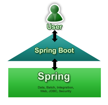 java spring boot